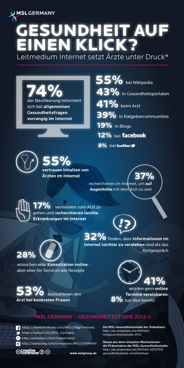 """Infografik """"Gesundheit auf einen Klick?"""""""