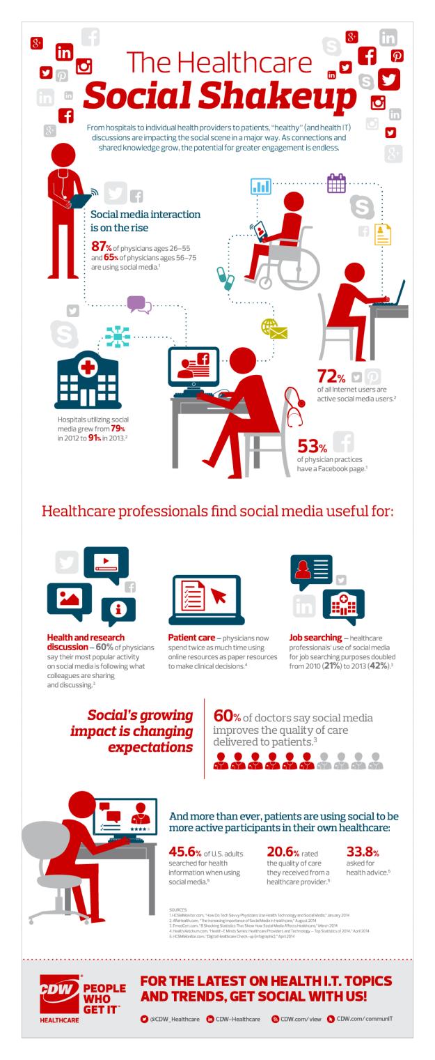The Healthcare Social Shakeup